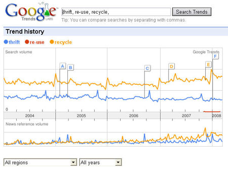 Google Trends data for re-cycle,thrift,re-use