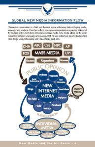 New media & the Air Force, page 6