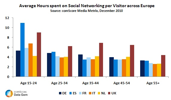 Average Hours spent on Social Networking Sites per Visitor across Europe